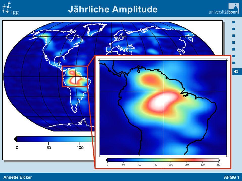 Jährliche Amplitude [kg/m²]